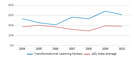 This chart display the percentage of students who is eligible for free lunch in Transformational Learning Centers and the percentage of public school students who is eligible for free lunch in Arizona by year, with the latest 2009-10 school year data.