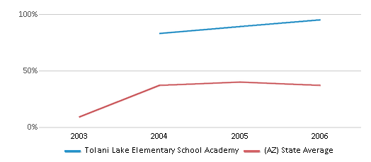 This chart display the percentage of students who is eligible for free lunch in Tolani Lake Elementary School Academy and the percentage of public school students who is eligible for free lunch in Arizona by year, with the latest 2005-06 school year data.