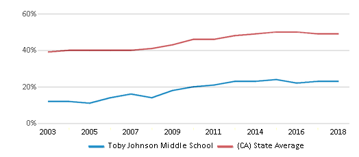 This chart display the percentage of students who is eligible for free lunch in Toby Johnson Middle School and the percentage of public school students who is eligible for free lunch in California by year, with the latest 2017-18 school year data.