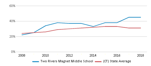 This chart display the percentage of students who is eligible for free lunch in Two Rivers Magnet Middle School and the percentage of public school students who is eligible for free lunch in Connecticut by year, with the latest 2017-18 school year data.