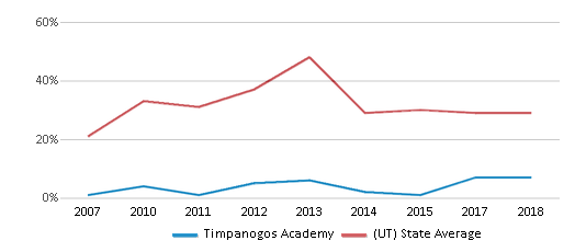 This chart display the percentage of students who is eligible for free lunch in Timpanogos Academy and the percentage of public school students who is eligible for free lunch in Utah by year, with the latest 2017-18 school year data.
