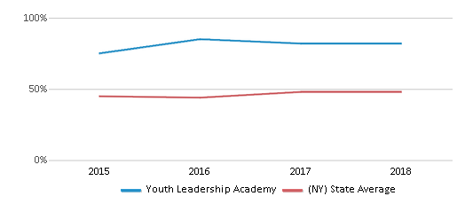 This chart display the percentage of students who is eligible for free lunch in Youth Leadership Academy and the percentage of public school students who is eligible for free lunch in New York by year, with the latest 2017-18 school year data.