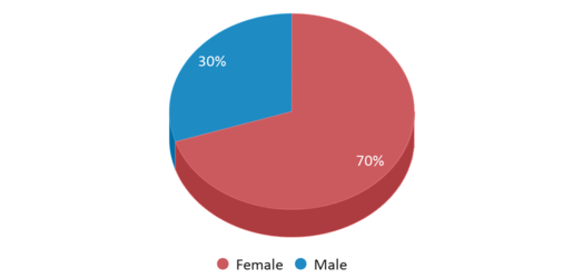 This chart display gender of Nashville School Of The Arts