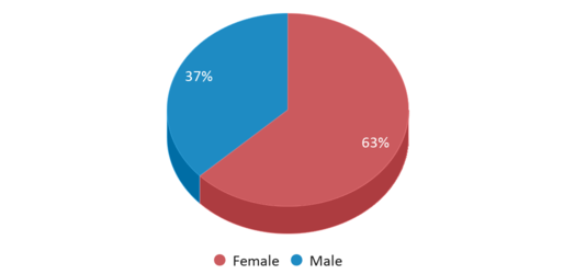 This chart display gender of East Bay Arts High School