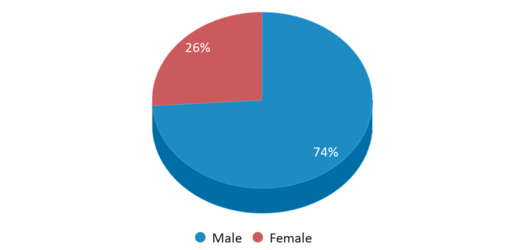 This chart display gender of Comal Discipline Center