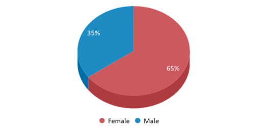 This chart display gender of Loma Vista Charter