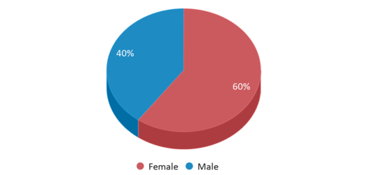 This chart display gender of Alaska Middle College School