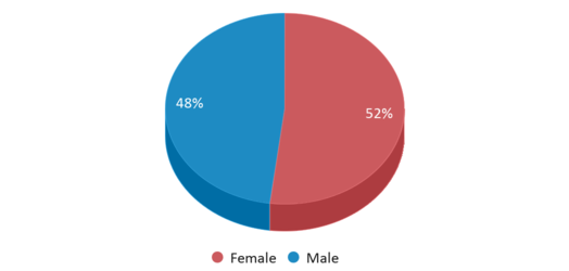 This chart display gender of Henry D. Ward Elementary School