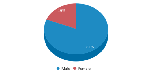 This chart display gender of Hillcrest School