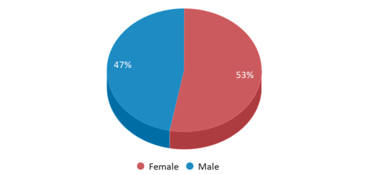 This chart display gender of Greenland Middle School