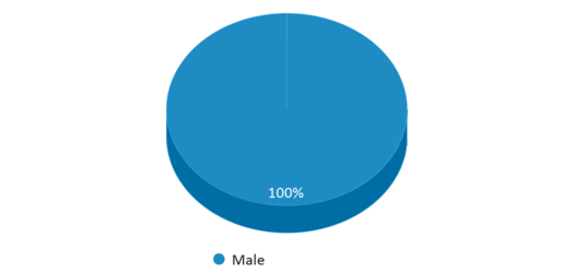 This chart display gender of Greeneville/greene County Center For Technology