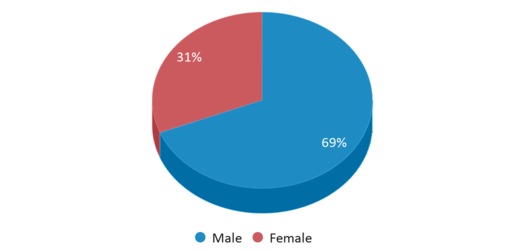 This chart display gender of Highland Pines School
