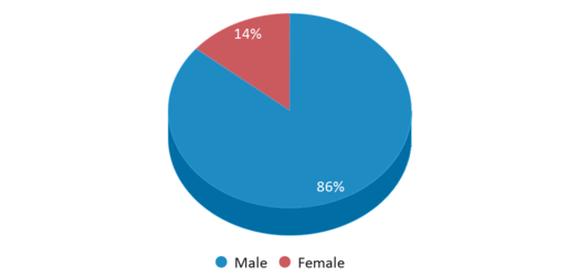 This chart display gender of Milwaukee County Youth Education Center