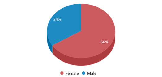 This chart display gender of Oakland School For The Arts