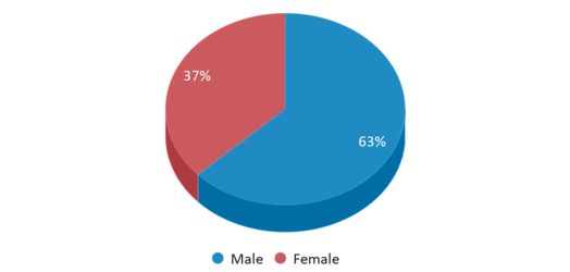 This chart display gender of R. Rex Parris High School