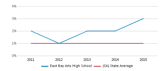 This chart display the percentage of Hawaiian students in East Bay Arts High School and the percentage of Hawaiian public school students in California by year, with the latest 2014-15 school year data.