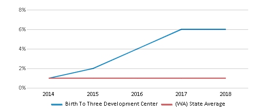 This chart display the percentage of Hawaiian students in Birth To Three Development Center and the percentage of Hawaiian public school students in Washington by year, with the latest 2017-18 school year data.