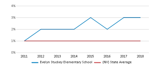 This chart display the percentage of Hawaiian students in Evelyn Stuckey Elementary School and the percentage of Hawaiian public school students in Nevada by year, with the latest 2017-18 school year data.