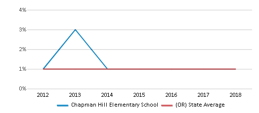 This chart display the percentage of Hawaiian students in Chapman Hill Elementary School and the percentage of Hawaiian public school students in Oregon by year, with the latest 2017-18 school year data.