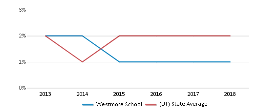 This chart display the percentage of Hawaiian students in Westmore School and the percentage of Hawaiian public school students in Utah by year, with the latest 2017-18 school year data.