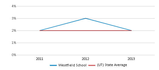 This chart display the percentage of Hawaiian students in Westfield School and the percentage of Hawaiian public school students in Utah by year, with the latest 2012-13 school year data.