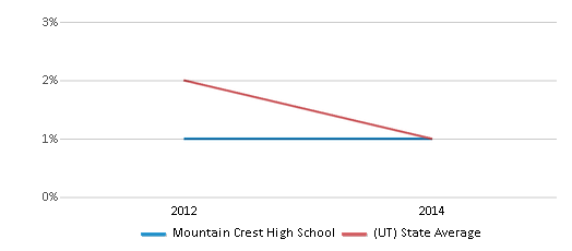 This chart display the percentage of Hawaiian students in Mountain Crest High School and the percentage of Hawaiian public school students in Utah by year, with the latest 2013-14 school year data.