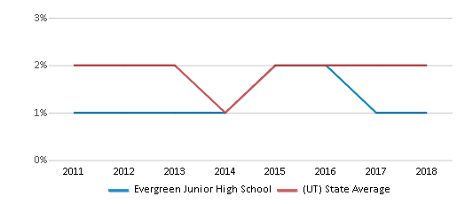 This chart display the percentage of Hawaiian students in Evergreen Junior High School and the percentage of Hawaiian public school students in Utah by year, with the latest 2017-18 school year data.
