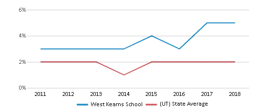 This chart display the percentage of Hawaiian students in West Kearns School and the percentage of Hawaiian public school students in Utah by year, with the latest 2017-18 school year data.
