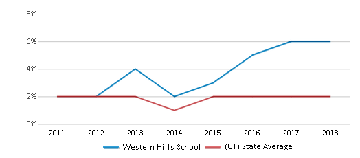 This chart display the percentage of Hawaiian students in Western Hills School and the percentage of Hawaiian public school students in Utah by year, with the latest 2017-18 school year data.