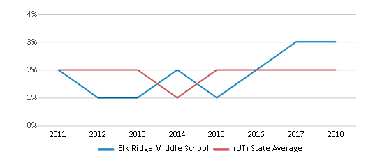 This chart display the percentage of Hawaiian students in Elk Ridge Middle School and the percentage of Hawaiian public school students in Utah by year, with the latest 2017-18 school year data.