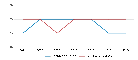 This chart display the percentage of Hawaiian students in Rosamond School and the percentage of Hawaiian public school students in Utah by year, with the latest 2017-18 school year data.