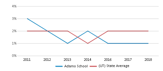 This chart display the percentage of Hawaiian students in Adams School and the percentage of Hawaiian public school students in Utah by year, with the latest 2017-18 school year data.