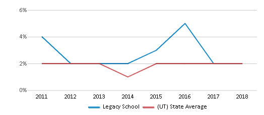 This chart display the percentage of Hawaiian students in Legacy School and the percentage of Hawaiian public school students in Utah by year, with the latest 2017-18 school year data.