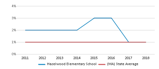 This chart display the percentage of Hawaiian students in Hazelwood Elementary School and the percentage of Hawaiian public school students in Washington by year, with the latest 2017-18 school year data.
