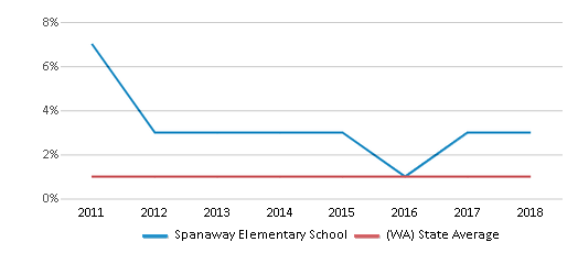 This chart display the percentage of Hawaiian students in Spanaway Elementary School and the percentage of Hawaiian public school students in Washington by year, with the latest 2017-18 school year data.