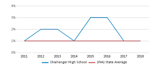 This chart display the percentage of Hawaiian students in Challenger High School and the percentage of Hawaiian public school students in Washington by year, with the latest 2017-18 school year data.