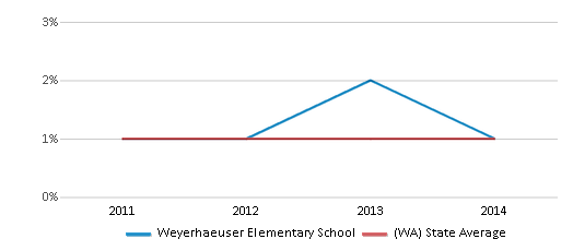 This chart display the percentage of Hawaiian students in Weyerhaeuser Elementary School and the percentage of Hawaiian public school students in Washington by year, with the latest 2013-14 school year data.