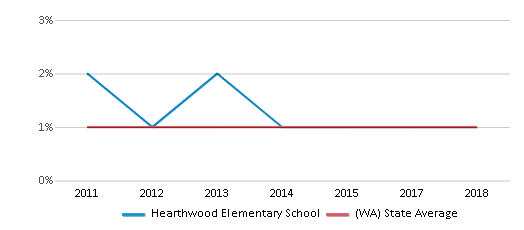 This chart display the percentage of Hawaiian students in Hearthwood Elementary School and the percentage of Hawaiian public school students in Washington by year, with the latest 2017-18 school year data.