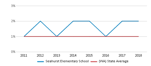 This chart display the percentage of Hawaiian students in Seahurst Elementary School and the percentage of Hawaiian public school students in Washington by year, with the latest 2017-18 school year data.