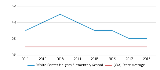 This chart display the percentage of Hawaiian students in White Center Heights Elementary School and the percentage of Hawaiian public school students in Washington by year, with the latest 2017-18 school year data.