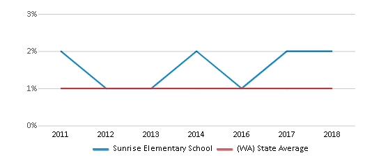 This chart display the percentage of Hawaiian students in Sunrise Elementary School and the percentage of Hawaiian public school students in Washington by year, with the latest 2017-18 school year data.
