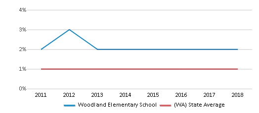 This chart display the percentage of Hawaiian students in Woodland Elementary School and the percentage of Hawaiian public school students in Washington by year, with the latest 2017-18 school year data.