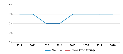 This chart display the percentage of Hawaiian students in Sheridan and the percentage of Hawaiian public school students in Washington by year, with the latest 2017-18 school year data.