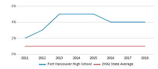 This chart display the percentage of Hawaiian students in Fort Vancouver High School and the percentage of Hawaiian public school students in Washington by year, with the latest 2017-18 school year data.