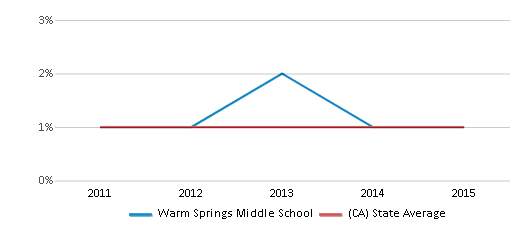 This chart display the percentage of Hawaiian students in Warm Springs Middle School and the percentage of Hawaiian public school students in California by year, with the latest 2014-15 school year data.
