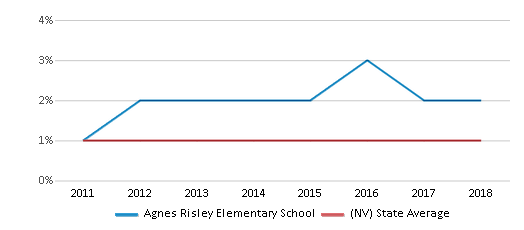 This chart display the percentage of Hawaiian students in Agnes Risley Elementary School and the percentage of Hawaiian public school students in Nevada by year, with the latest 2017-18 school year data.