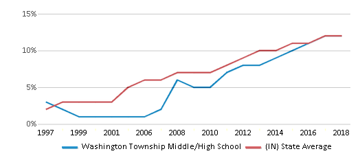 This chart display the percentage of Hispanic students in Washington Township Middle/High School and the percentage of Hispanic public school students in Indiana by year, with the latest 2017-18 school year data.