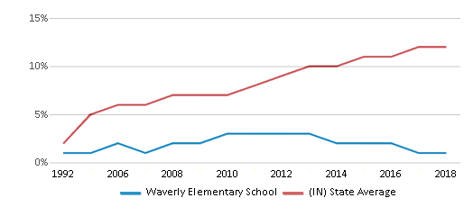 This chart display the percentage of Hispanic students in Waverly Elementary School and the percentage of Hispanic public school students in Indiana by year, with the latest 2017-18 school year data.