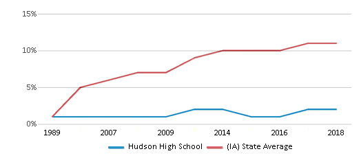 This chart display the percentage of Hispanic students in Hudson High School and the percentage of Hispanic public school students in Iowa by year, with the latest 2017-18 school year data.