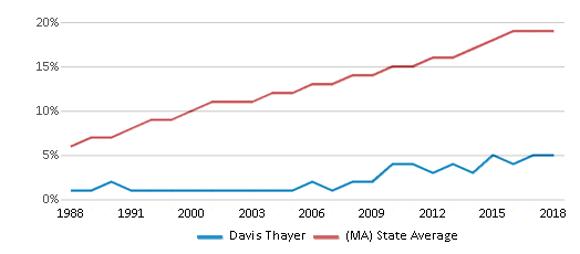 This chart display the percentage of Hispanic students in Davis Thayer and the percentage of Hispanic public school students in Massachusetts by year, with the latest 2017-18 school year data.